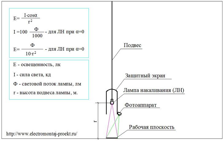 Unit pengukuran cahaya contoh sumber cahaya dan parameter fotometriknya diagram pemasangan pencahayaan untuk melakukan pengukuran ditunjukkan pada gambar 5 lampu ditangguhkan di tengah ruangan ke langit langit cara termudah ccuart Images